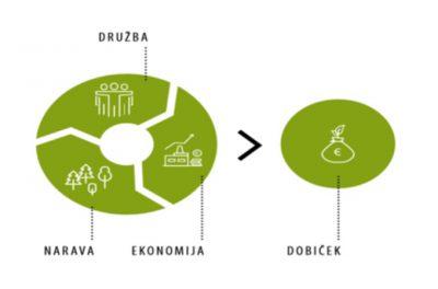 Prihodnost je v trajnostni naravnanosti